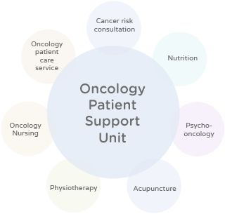 Oncology Patient Support - Services