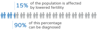 Couples fertility study - Fertility graphics